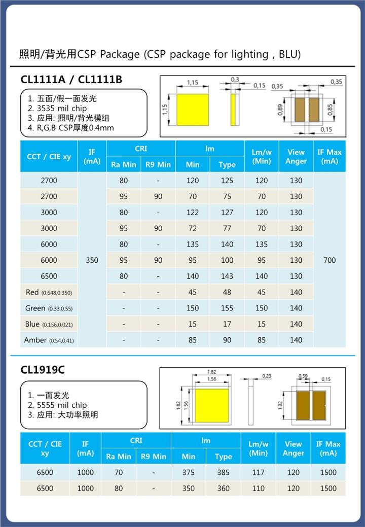 照明/背光用CSP Package (CSP package for lighting , BLU)